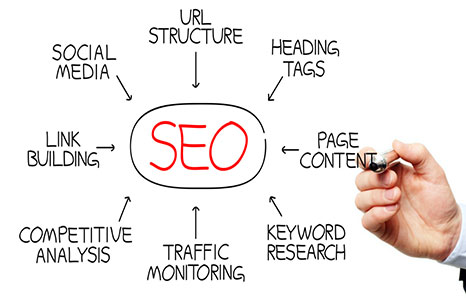 A Few SEO Techniques For The Success Of Your Online Business!