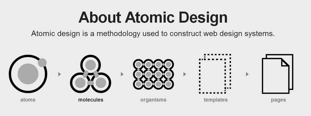 How Atomic Design Can Benefit Your Team