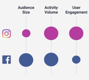Engagement Level: Facebook VS Instagram